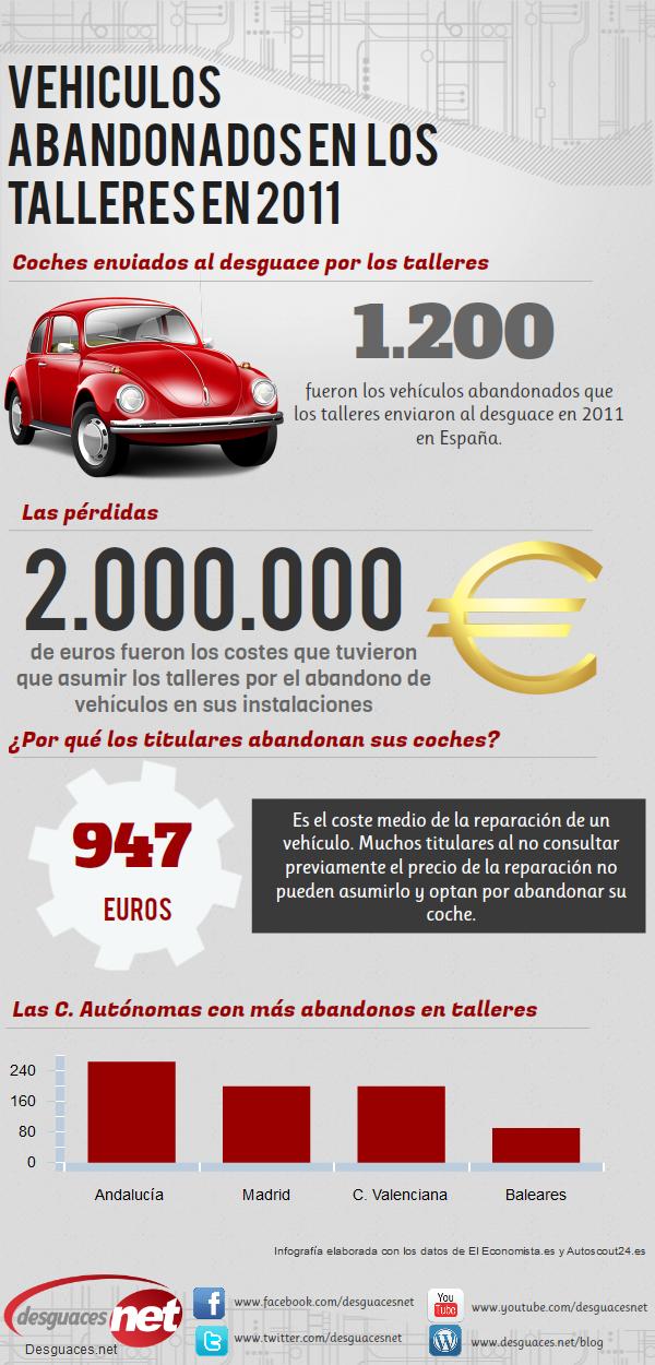 Inforgrafía del abandono de vehículos